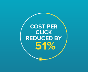Cost per click reduced by 51%
