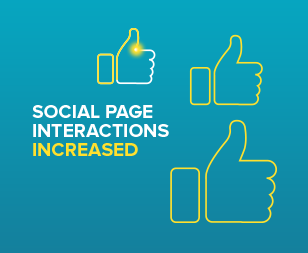 Social page interactions increased